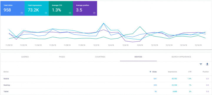 Use Google Data Studio to Export Google Search Console Data by Date