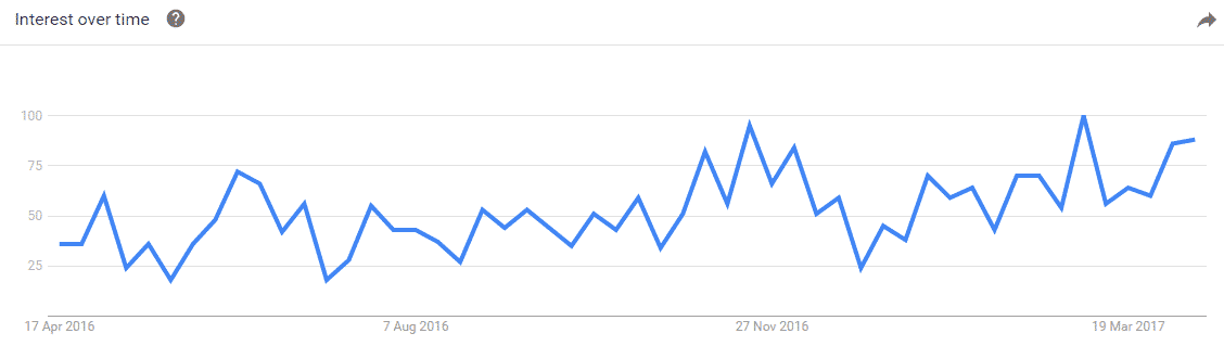 Google Trends Popularity of Featured Snippets