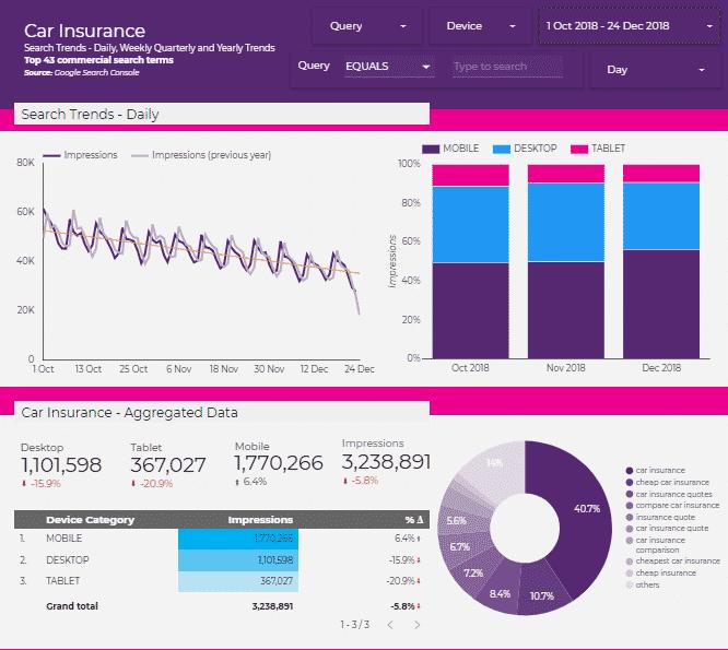 sexy data studio report