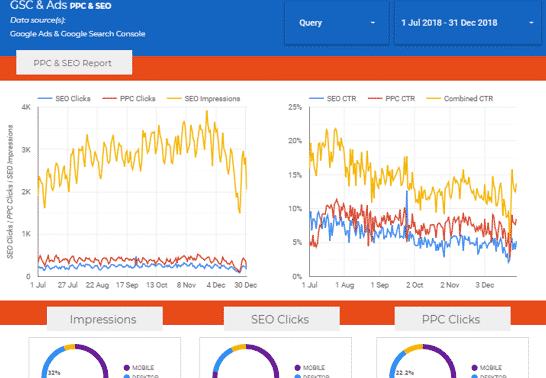 Blending Google Ads & Google Search Console via Google Data Studio