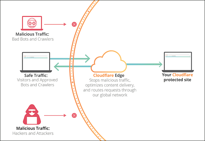 Cloudflare + Page Speed